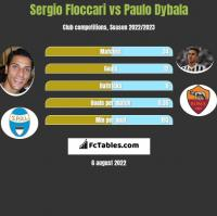 Sergio Floccari vs Paulo Dybala h2h player stats