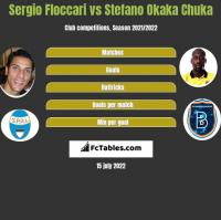 Sergio Floccari vs Stefano Okaka Chuka h2h player stats
