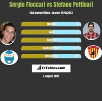 Sergio Floccari vs Stefano Pettinari h2h player stats