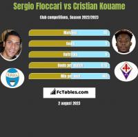 Sergio Floccari vs Cristian Kouame h2h player stats