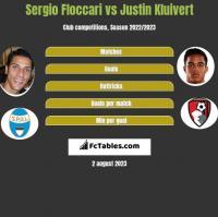 Sergio Floccari vs Justin Kluivert h2h player stats