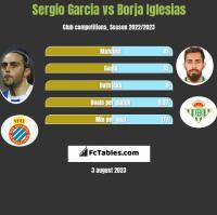 Sergio Garcia vs Borja Iglesias h2h player stats