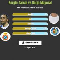 Sergio Garcia vs Borja Mayoral h2h player stats