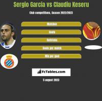 Sergio Garcia vs Claudiu Keseru h2h player stats