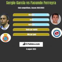 Sergio Garcia vs Facundo Ferreyra h2h player stats