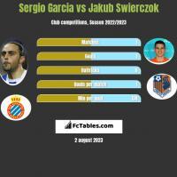 Sergio Garcia vs Jakub Swierczok h2h player stats