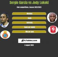 Sergio Garcia vs Jody Lukoki h2h player stats