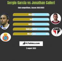 Sergio Garcia vs Jonathan Calleri h2h player stats
