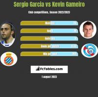 Sergio Garcia vs Kevin Gameiro h2h player stats