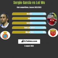 Sergio Garcia vs Lei Wu h2h player stats