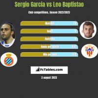 Sergio Garcia vs Leo Baptistao h2h player stats