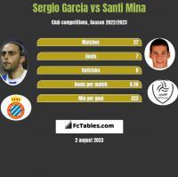 Sergio Garcia vs Santi Mina h2h player stats