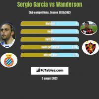 Sergio Garcia vs Wanderson h2h player stats