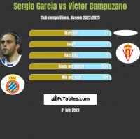 Sergio Garcia vs Victor Campuzano h2h player stats