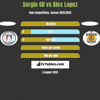 Sergio Gil vs Alex Lopez h2h player stats