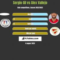 Sergio Gil vs Alex Vallejo h2h player stats