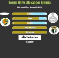 Sergio Gil vs Alexander Alegria h2h player stats