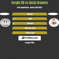 Sergio Gil vs Borja Granero h2h player stats