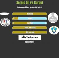 Sergio Gil vs Burgui h2h player stats