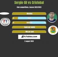 Sergio Gil vs Cristobal h2h player stats