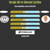 Sergio Gil vs Giovani Zarfino h2h player stats