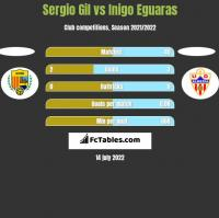 Sergio Gil vs Inigo Eguaras h2h player stats