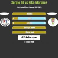 Sergio Gil vs Kike Marquez h2h player stats