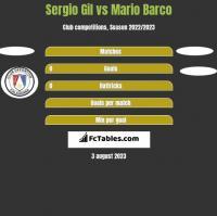 Sergio Gil vs Mario Barco h2h player stats