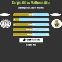 Sergio Gil vs Matheus Aias h2h player stats