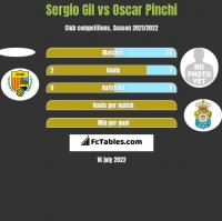 Sergio Gil vs Oscar Pinchi h2h player stats