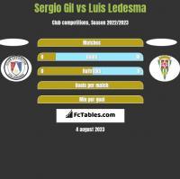 Sergio Gil vs Luis Ledesma h2h player stats