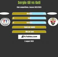 Sergio Gil vs Guti h2h player stats