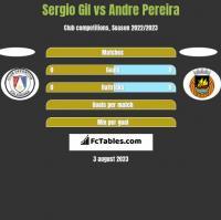 Sergio Gil vs Andre Pereira h2h player stats