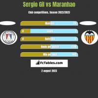 Sergio Gil vs Maranhao h2h player stats