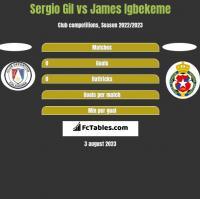 Sergio Gil vs James Igbekeme h2h player stats