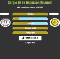 Sergio Gil vs Anderson Emanuel h2h player stats