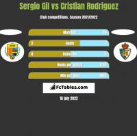 Sergio Gil vs Cristian Rodriguez h2h player stats