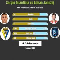 Sergio Guardiola vs Adnan Januzaj h2h player stats