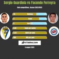 Sergio Guardiola vs Facundo Ferreyra h2h player stats