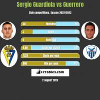 Sergio Guardiola vs Guerrero h2h player stats