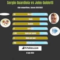 Sergio Guardiola vs John Guidetti h2h player stats