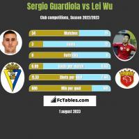 Sergio Guardiola vs Lei Wu h2h player stats