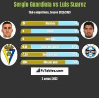 Sergio Guardiola vs Luis Suarez h2h player stats