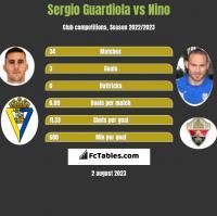 Sergio Guardiola vs Nino h2h player stats