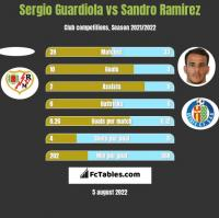 Sergio Guardiola vs Sandro Ramirez h2h player stats