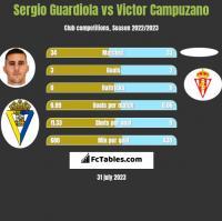 Sergio Guardiola vs Victor Campuzano h2h player stats