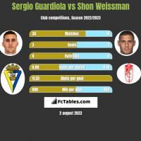 Sergio Guardiola vs Shon Weissman h2h player stats