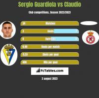 Sergio Guardiola vs Claudio h2h player stats