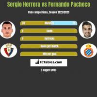 Sergio Herrera vs Fernando Pacheco h2h player stats