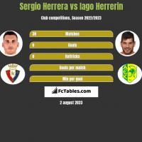 Sergio Herrera vs Iago Herrerin h2h player stats